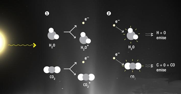 Podle původní představy měl kyslík na kometách vznikat jen působením slunečního záření.