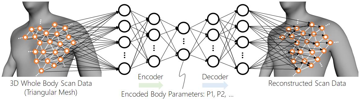 Schematické znázornění principu metody. Získání trojúhelníkové sítě(polygon spojený společnými body v počítačové grafice)pomocí prostorového skenování (vlevo). A následnou rekonstrukcí dat (vpravo). Diskrétní vzorkované skalární pole funguje jako v