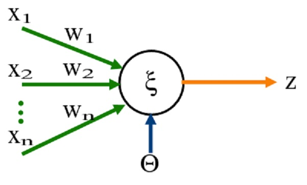 Jednoduchý perceptron s n vstupy x (jimž přísluší váhy wi), jedním výstupem z a prahem citlivosti neuronu theta. Kredit: Wikipedia. https://cs.wikipedia.org/wiki/Perceptron