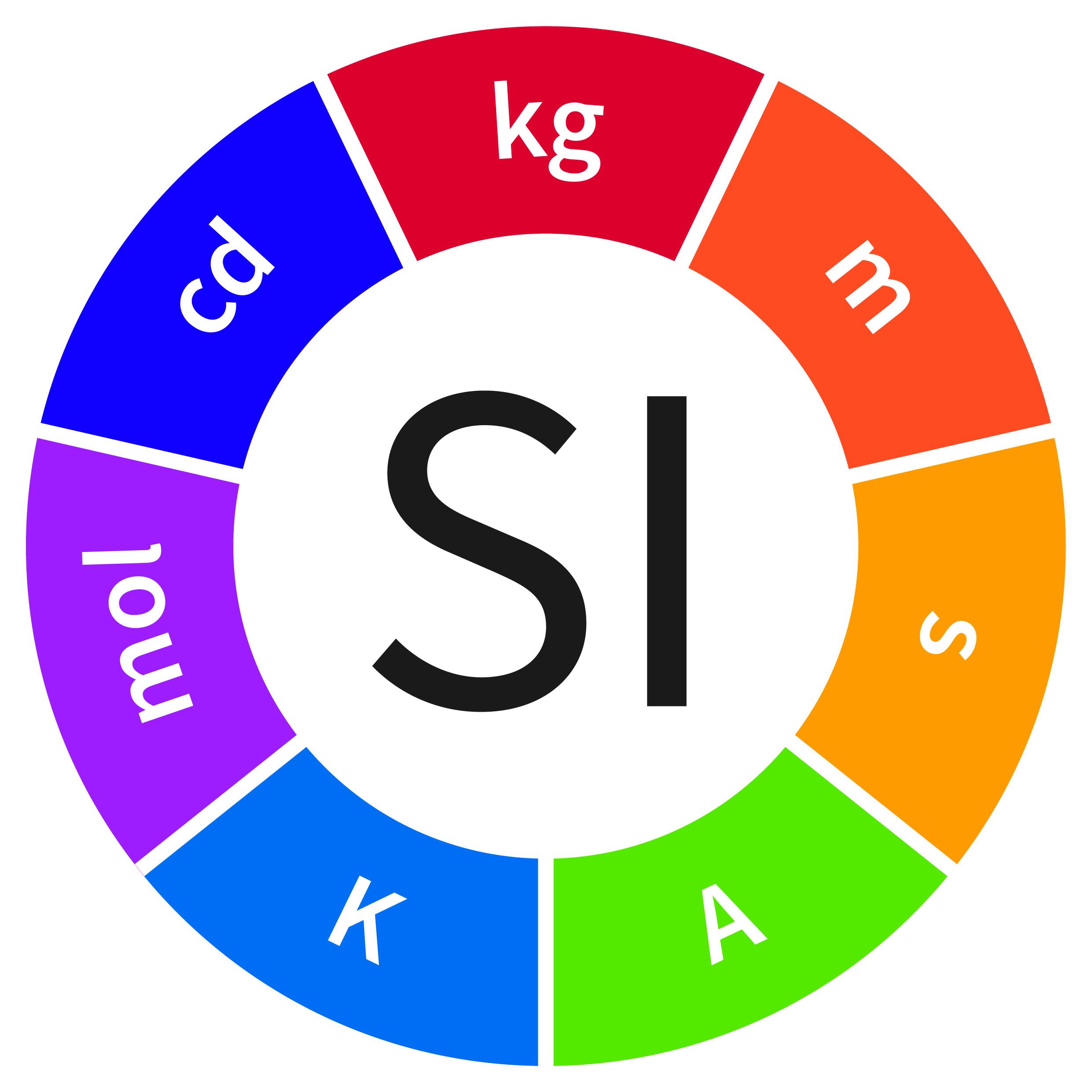Logo nové SI. Autor: BIPM. CC BY-ND 4.0