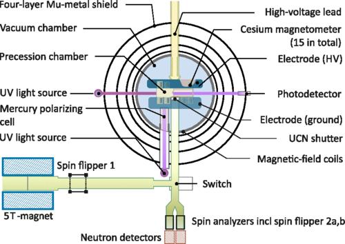 Schéma spektrometru kterým se zjišťuje elektrický dipólový moment.Nenulový signál se projeví jako posun magnetické rezonanční frekvence při působení elektrického pole. Podrobnosti zde. Kredit: Abel et al., 2020. https://journals.aps.org/prl/abstract