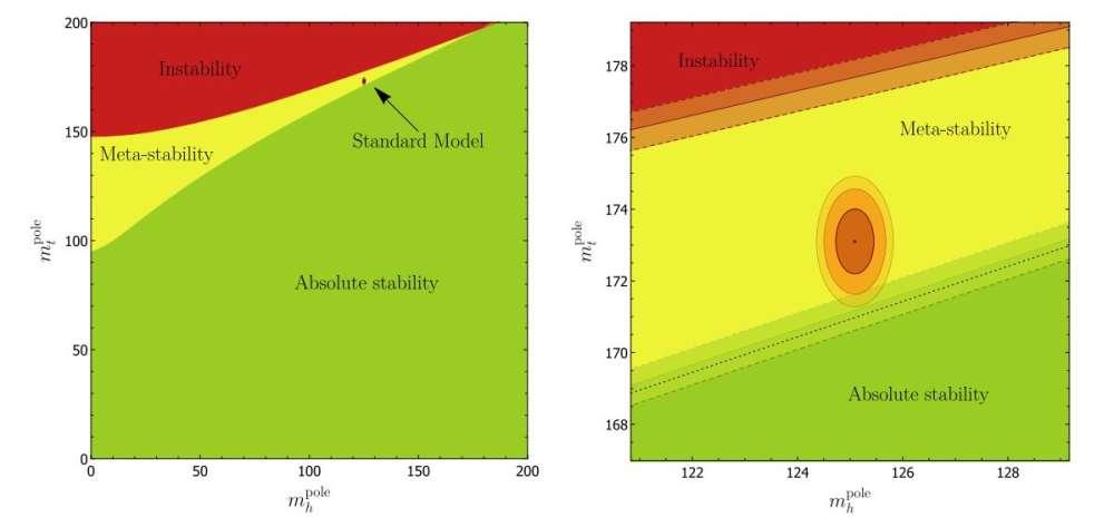 Náš vesmír je na hranici mezi stabilním a metastabilním vesmírem. Kredit: Andreassen et al. (2018).