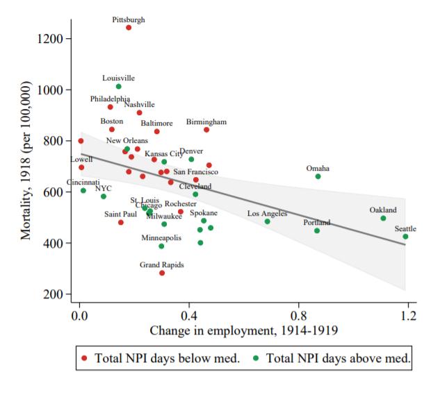 Zaměstnanost vUS městech véře španělské chřipky. Červeně města slaxními opatřeními, zeleně města sdůkladnými opatřeními. X – změna zaměstnanosti, Y – úmrtnost na 100 tisíc obyvatel. Kredit: Correia et al.