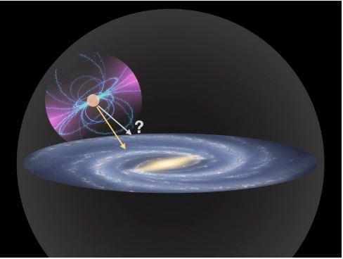 Schematický obrázek pulzaru vgravitačním poli Galaxie. Oběh kolem jejího centra je vlastně volným pádem, na který působí dvě přitažlivé síly znázorněné šipkami. Žlutá reprezentuje gravitační působení standardní hmoty, šedá přitažlivou sílu hala temn