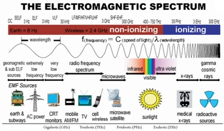 Infračervená část elektromagnetického spektra odpovídá záření, jehož fotony mají menší energii než viditelné světlo a nejsou schopny vyrazit elektron zatomového obalu, a tím způsobit ionizaci. Fotony rentgenového záření ale tuto energii mají.