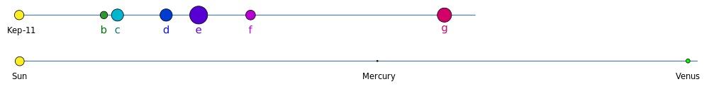 Porovnání systému Kepler-11 a Sluneční soustavy. Kredit: MissMJ, Wikimedia Commons.