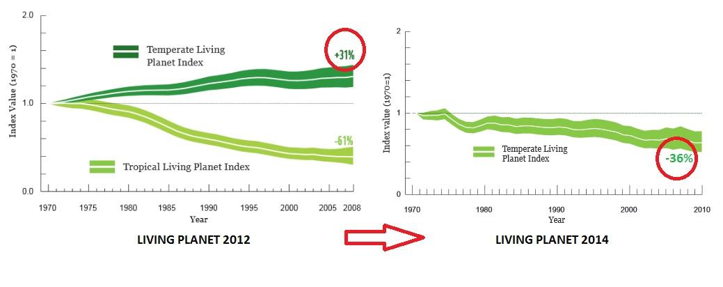 GRAF 3: V roce 2012 zpráva Living Planet ještě uváděla zvlášť data pro mírný podnebný pás, odkud je hodně dat (populace živočichů stouply o 31%) a zvlášť pro tropické klima, kde je dat málo a jde jen o dohady (pokles o 61%). O dva roky později statis
