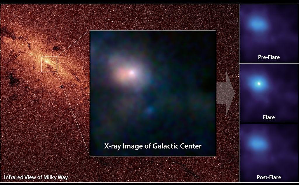 Sagittarius A*, supermasivní černá díra vcentru Mléčné dráhy. Kredit: NASA.