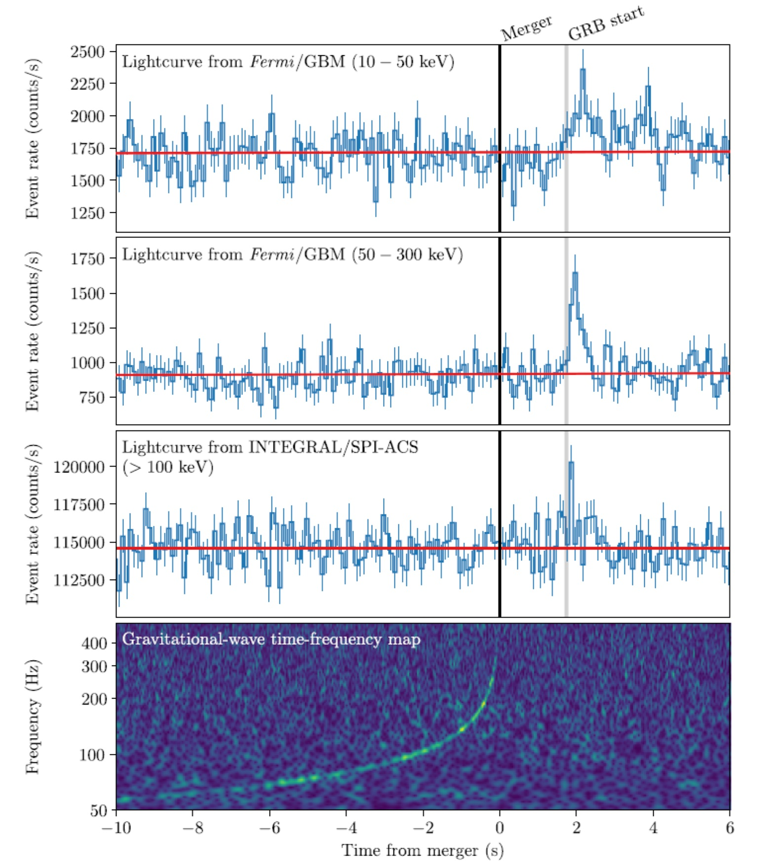 Porovnání časového průběhu emise gravitačních vln a záblesku gama měřeného různými sondami (zdroj The Astroph. Journal Letters 848:L13, 2017)