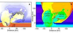Dřívější počítačový model události, se kterou nemá lidstvo (alespoň zatím) přímou zkušenost. Dopad asi 10 až 15 kilometrů velkého asteroidu, řítícího se k Zemi rychlostí kolem 20 km/s je nepředstavitelným divadlem. Zde simulace tvorby kráteru a impaktního sloupce asi 8 sekund po nárazu. Obrázek A zobrazuje hustotu materiálu (SW – šoková vlna), obrázek B teplotu v okolí místa dopadu. Kredit: Pierazzo a Artemieva (2012).