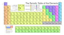 Periodická tabulka. Kredit: 2012rc / Wikimedia Commons.
