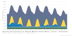 Německá produkce elektřiny a pravidelné fluktuace solární produkce v ideálním červencovém týdnu. (Zdroj Agora).