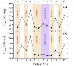 Srovnávací studie dávkového příkonu v místech na ISS, která byla střídavě chráněna zásobními nádobami s vodou a bez této ochrany. Oranžově označena jsou chráněná místa, bílá jsou bez dodatečné ochrany, modrá jsou pak skleněná okna ze stanice. (Zdroj Kodaira et al, Adv. Space Res. 53 (2014)1-7).