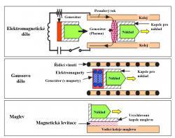 Tři možné typy elektromagnetického pohonu. Úplně nahoře je (Zdroj D.V. Smitherman Jr.: Space Elevators, An Advanced Earth-Space Infrastructure for the New Millennium, NASA/CP-2000-210429).