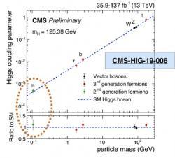 Výrazné zpřesnění mícháni higgse s různými částicemi v experimentu CMS, hlavně u lehkého mionů. (Zdroj prezentace R. Gerosa na konferenci Moriond EW 2021).