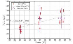 Zobrazení výsledků všech měření v grafu závislosti tahu na výkonu, červené body s vyznačením nejistot měření ukazují jednotlivá měření. Černý kroužek s nejistotami ukazuje střední hodnotu, v tomto případy jsou ukázány nejistoty ve formě dvou standardních odchylek (zdroj H. White, P. March, J. Lawrence, J. Vera, A.Sylvester, D. Brady a P. Bailey: Measurement of Impulsive Thrust from a Closed Radio-Frequency Cavity in Vacuum, Journal of Propulsion and Power, DOI: 10.2514/1.B36120).