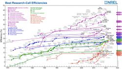 Účinnost pro různé typy fotovoltaických článků jak se je postupně daří docílit v laboratořích, absolutní maximum je nyní 46 % (zdroj Wikipedie).