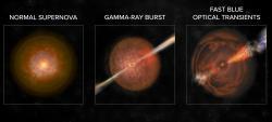Supernova, gama záblesk a FBOT. Kredit: Bill Saxton, NRAO/AUI/NSF.