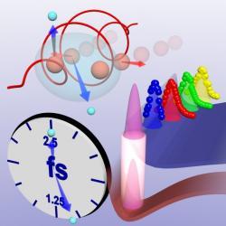 Elektrické pole laseru (červená křivka) vytrhává elektrony (světle modré kuličky) z molekuly vodíku (červené koule). Pole zároveň určuje směr hybnosti elektronů (modrá šipka). Úhel mezi hybnostmi elektronu představuje čas. Molekula se po ionizaci natahuje (rozplývající se molekula směrem do pozadí).  Natažení molekuly je z hlediska kvantové fyziky představováno pohybem kvantové vlny (gaussovské vrchlíky a tečky – měřená data) na potenciálu přitažlivých sil v molekule (červená a modrá plocha). Ionizace je znázorněna zářícím válcem vedoucím z jednoho potenciálu na druhý. Červené šipky znázorňují energii protonů a rozlet molekuly, který nastává po vytržení druhého elektronu.