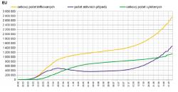 Průběh epidemie v Evropské unii. I zde je jasně patrný nárůst způsobený druhou vlnou epidemie. (Graf zpracoval P. Brož).