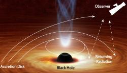 Boj světla u černé díry o příležitost kútěku. Kredit: NASA/JPL-Caltech/R. Hurt (IPAC)/R. Connors (Caltech).