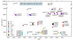 Pomocí LHC bylo objeveno za deset let činnosti LHC celkově už 59 hadronů obsahující těžké kvarky c a b (lehké kvarky u, d a s jsou označeny jako q). Kromě mesonů a baryonů se podařilo objevit i tetrakvarky a pentakvarky. (Zdroj prezentace S. Mitchell na konferenci Moriond QCD 2021).
