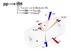 Příklad pozorování současného vzniku higgse a dvojice kvarku a antikvarku t a anti-t experimentem CMS.