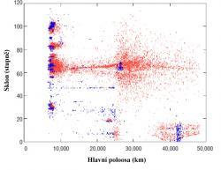 Rozložení sledovaného kosmického smetí na začátku století (zdroj D.V. Smitherman Jr.: Space Elevators, An Advanced Earth-Space Infrastructure for the New Millennium, NASA/CP-2000-210429).
