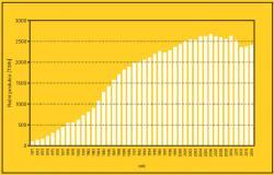 Vývoj roční produkce elektrické energie v jaderných zdrojích. Zlom v jejím růstu, který nastal na přelomu osmdesátých a devadesátých let byl dominantně výsledkem intenzivní velmi úspěšné kampaně protijaderných aktivistických skupin. (Zdroj kniha Fukušima I poté).