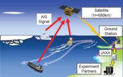 Princip systému AIS. Zdroj: spaceflight101.com/