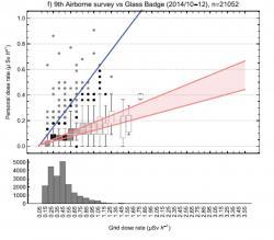 Stejná měření uskutečněná v období říjen až prosinec 2014. Je vidět docela dramatické snížení obdržených i měřených dávkových příkonů za tři roky. (Zdroj Makoto Miyazaki and Ryugo Hayano, J. Radiol. Prot. 37 (2017)320).