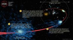 Proces zakalení galaxie vkupě galaxií. Kredit: Cameron Yozin / ICRAR / UWA.