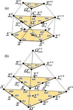 Baryony v základním stavu založené na SU(4) multipletech z kvarků u, d, s a c. Nahoře je multiplet baryonů se spinem ½, kdy je orientace spinu jednotlivých kvarků opačná. Dole pak případ, kdy je orientace spinů kvarků stejná a celkový spin baryonu je 3/2 (zdroj PDG).