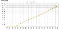 Celosvětový počet obětí. Je vidět kontinuální růst (graf zpracoval P. Brož).