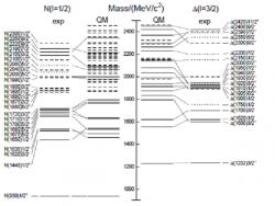 Excitované stavy nukleonů (proton nebo neutron), označované jako N rezonance, a baryonů Delta, označované jako Δ rezonance. Srovnání experimentálních hodnot jejich klidových energií a výpočtu pomocí kvantové chromodynamiky a kvarkového modelu. (Zdroj PDG).