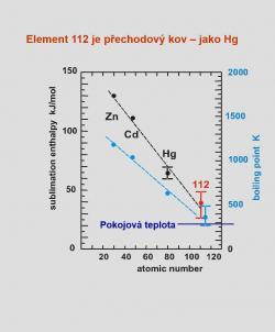 Výsledky studia chemických a fyzikálních vlastností kopernicia a jejich srovnání s vlastnostmi prvků ve stejné skupině přechodových kovů (zdroj přednáška S. Dmitrieva na konferenci Varna 2015)