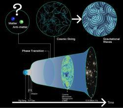 Spasení hmoty, kosmické struny a gravitační vlny. Kredit: R. Hurt/Caltech-JPL, NASA, and ESA / Kavli IPMU.