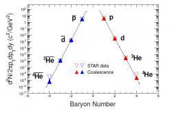 Produkce jader a antijader na urychlovači RHIC. Je vidět, že spočtem nukleonů velice rychle klesá pravděpodobnost produkce daného jádra (s každým novým nukleonem o tři řády). Nalevo antijádra a napravo jádra. Prázdné trojúhelníky jsou experimentální data zexperimentu STAR (urychlovač RHIC), plné trojúhelníky jsou výpočty na základě principu slepování, který byl popsán v textu. (Zdroj Yu-Gang Ma, EPJ Web of Conferences 66, 04020 (2014))