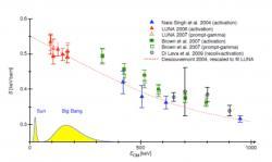 Měření tzv. astrofyzikálního S-faktoru (z něj se dá určit pravděpodobnost reakce) pro reakci vzniku 7Be slučováním jader hélia 4He a 3He. Žlutou barvou je vyznačeno rozdělení energie částic plazmy pro nitro Slunce a Velký třesk v období tvorby prvků. Teplota v dané fázi Velkého třesku je mnohem vyšší, než je v nitru Slunce. (Zdroj C. Broggini et al: LUNA: Nuclear Astrophysics Deep Underground, arXiv:1010.4165)