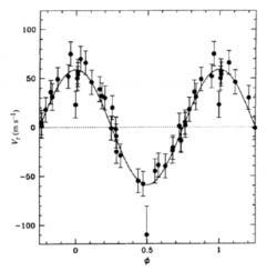 Průběh změny rychlosti u systému 51 Pegasi (zdroj M. Mayor a D. Queloz, A Jupiter-mass companion to a solar-type star, Nature 378(1995)355).