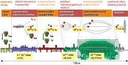Schéma zařízení KATRIN. Různými barvami jsou vyznačeny jeho hlavní části: diagnostická sekce v zadní části, kryogenní zdroj plynného tritia s 500 senzory, sekce diferenciálního čerpání tritia, předsazený elektrostatický spektrometr elektronů, hlavní elektrostatický spektrometr elektronů, systém 148 detektorů elektronů (zdroj projektu KATRIN).