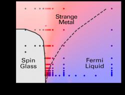 Fázový diagram s podivným kovem. Kredit: Cha et al. (2020), PNAS.