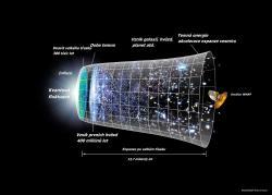 Historie vesmíru vkostce. Kredit: NASA.