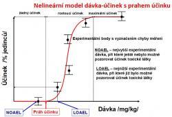 Nelineární model dávka-účinek s prahem účinku.
