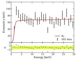Nadbytek událostí na pozadí, na experimentu XENON1T. Červeně očekávané hodnoty. Kredit: Kavli Institute for the Physics and Mathematics of the Universe.