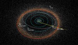 Dráha New Horizons (žlutě) protínající dráhy svých průletových cílů: Pluta a 2014 MU69 (bíle a červeně). Pro představu ukázány i dráhy plynných a ledových obrů (modře) a polohy několika dalších kuiperovských trpasličích planet.  (Kredit: Alex Parker, NASA)