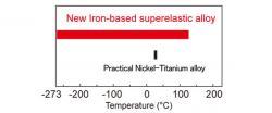 Porovnání funkčnosti za různých teplot. Nová slitina vs běžná titanová slitina. Kredit: Tohoku University.
