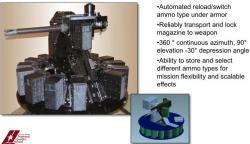 Advanced Remote/Robotic Armament System (ARAS). Kredit: U. S. Army.