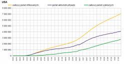 Průběh epidemie v USA. Počet aktivních případů stále kontinuálně roste. (Graf zpracoval P. Brož).
