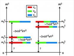 Standardní a inverzní hierarchie hmotností neutrin.
